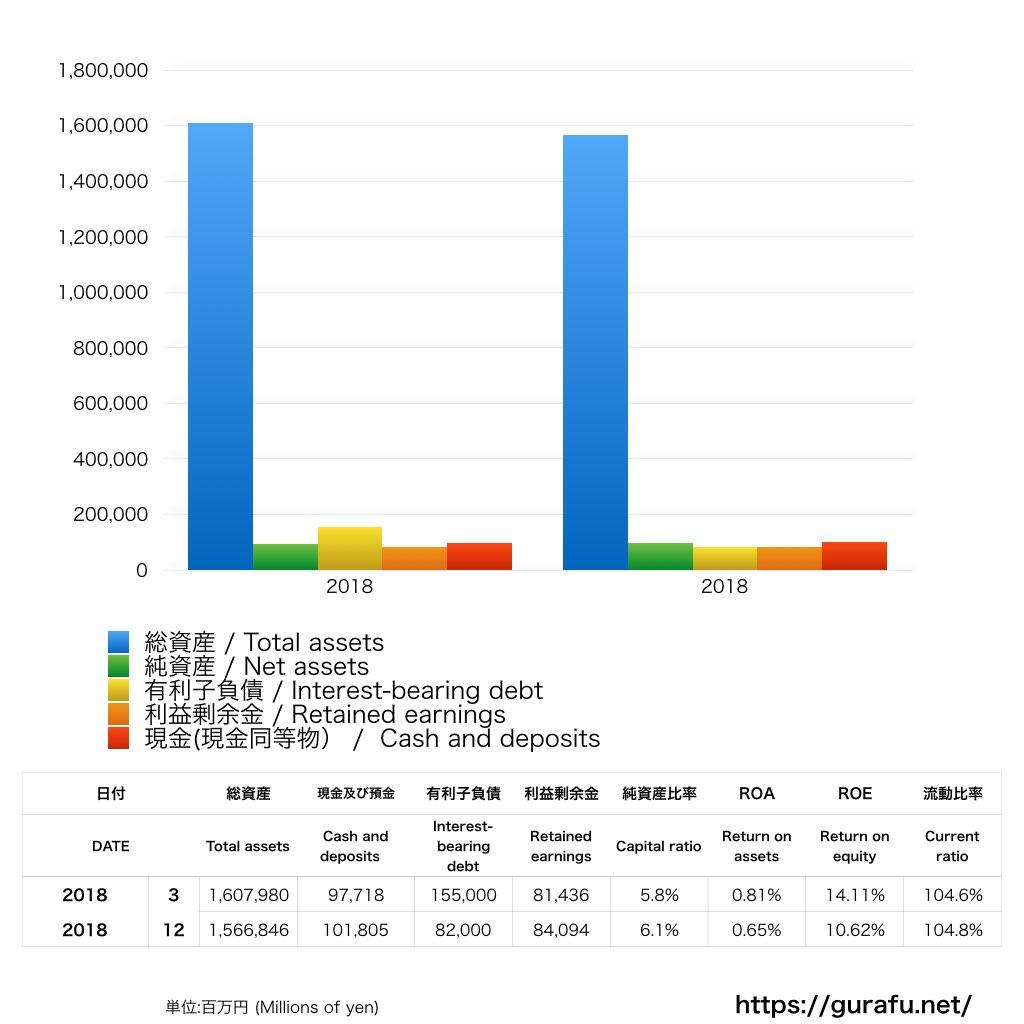 楽天証券_BS_バランスシート_グラフ