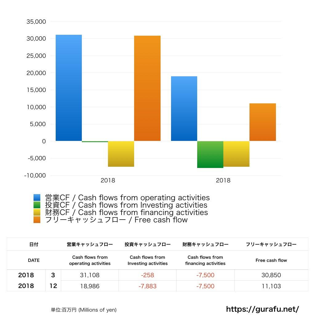 楽天証券_CF_キャッシュフロー計算書_グラフ