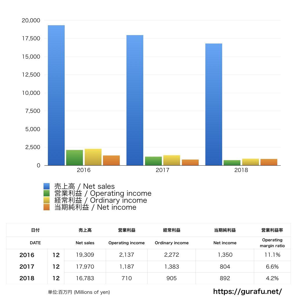 ABC Cooking Studio_PL_損益計算書_グラフ