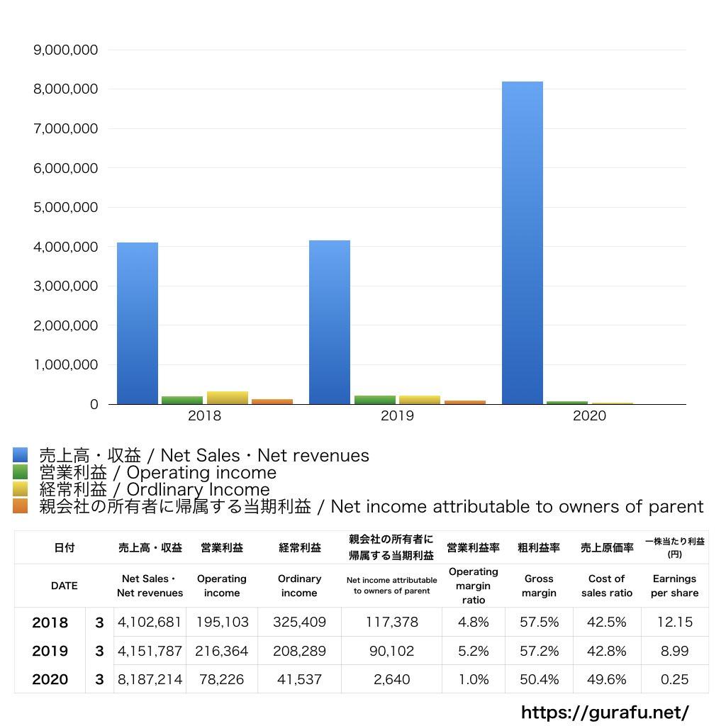 パートナーエージェント_PL_損益計算書_グラフ