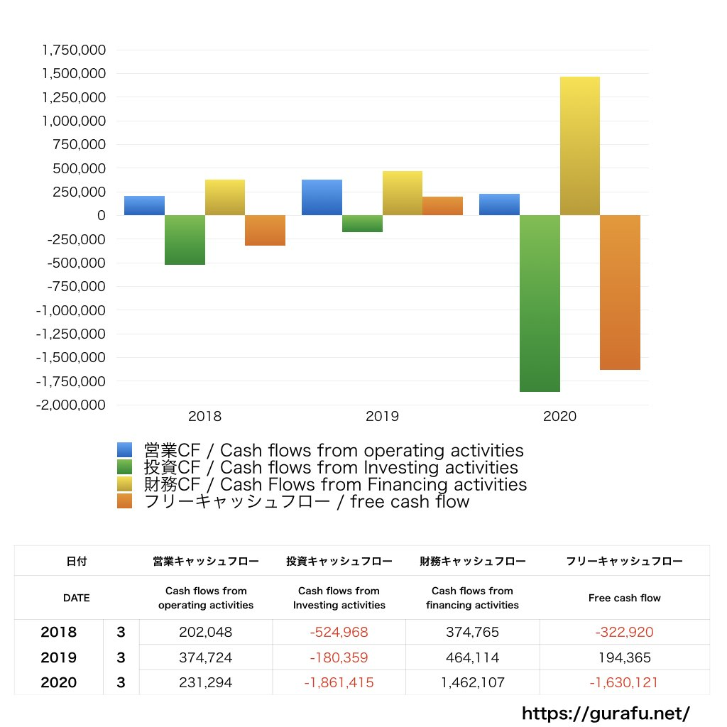 パートナーエージェント_CF_キャッシュフロー計算書_グラフ