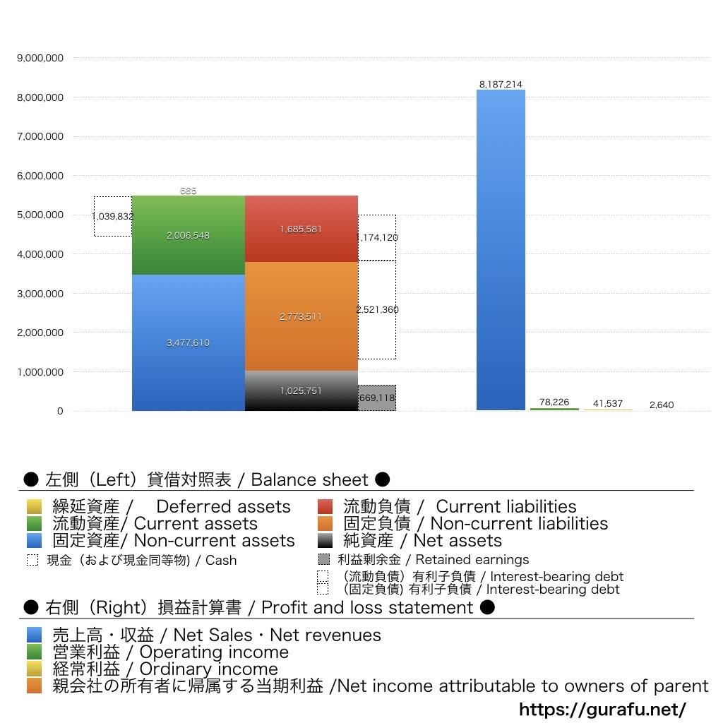 パートナーエージェント_BS_PL_比較グラフ