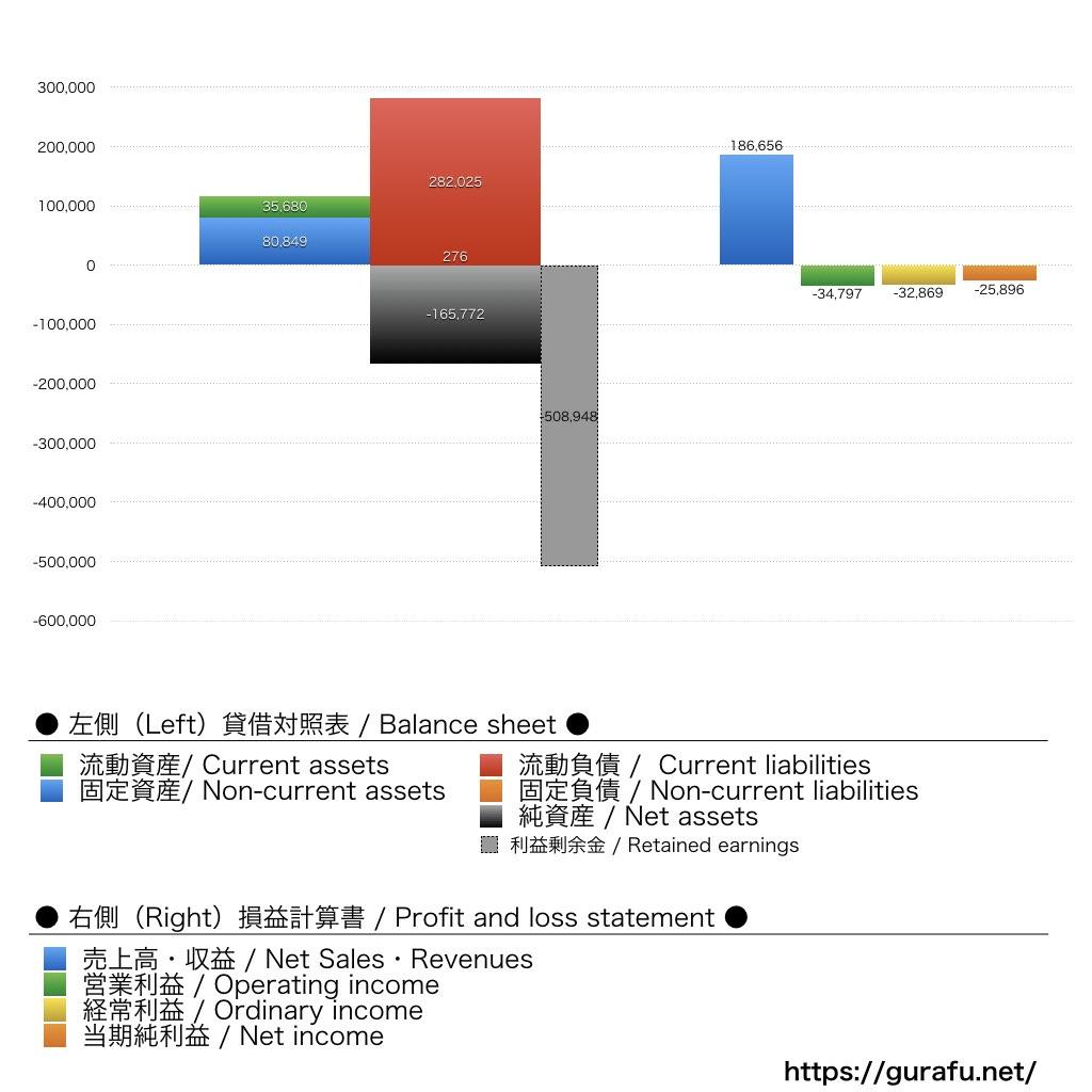 ソニーモバイルコミュニケーションズ_BS_PL_比較グラフ