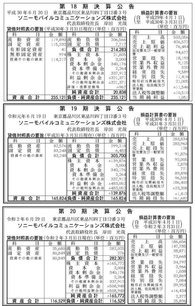 ソニーモバイルコミュニケーションズ_決算公告