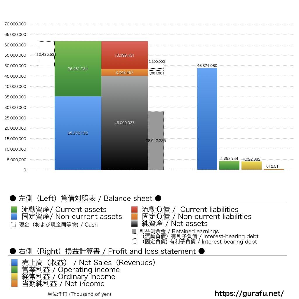 吉本興業_上場時_BS_PL_比較グラフ