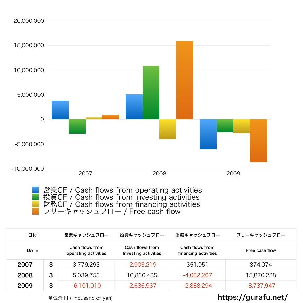 吉本興業_上場時_CF_キャッシュフロー計算書_グラフ