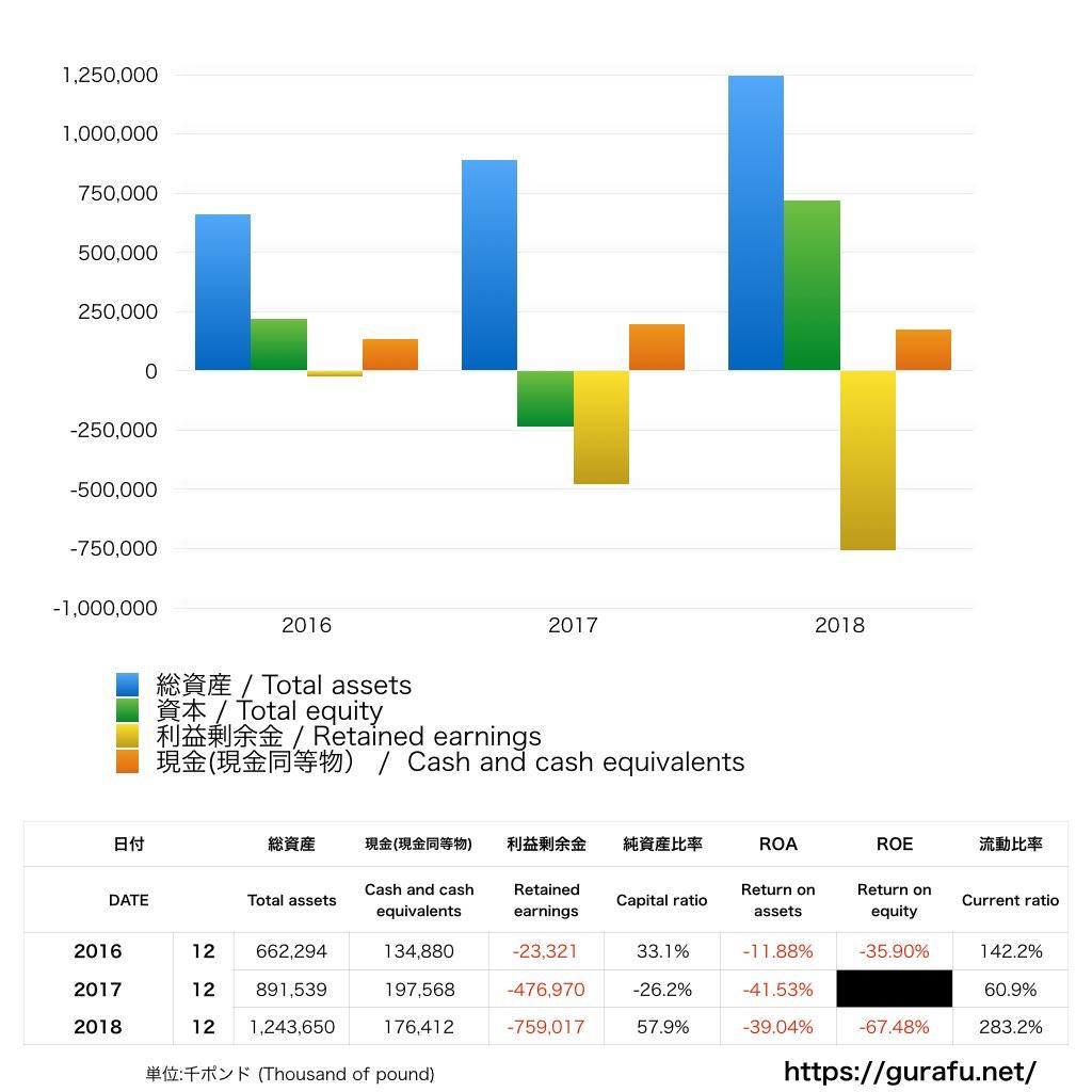 DAZN_BS_バランスシート_グラフ