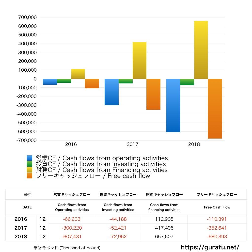 DAZN_CF_キャッシュフロー計算書_グラフ
