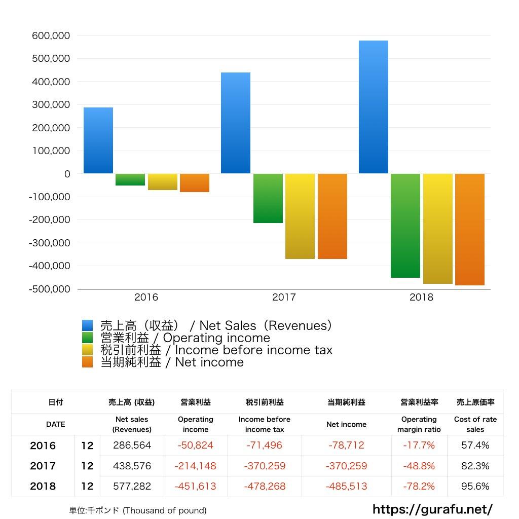 DAZN_PL_損益計算書_グラフ