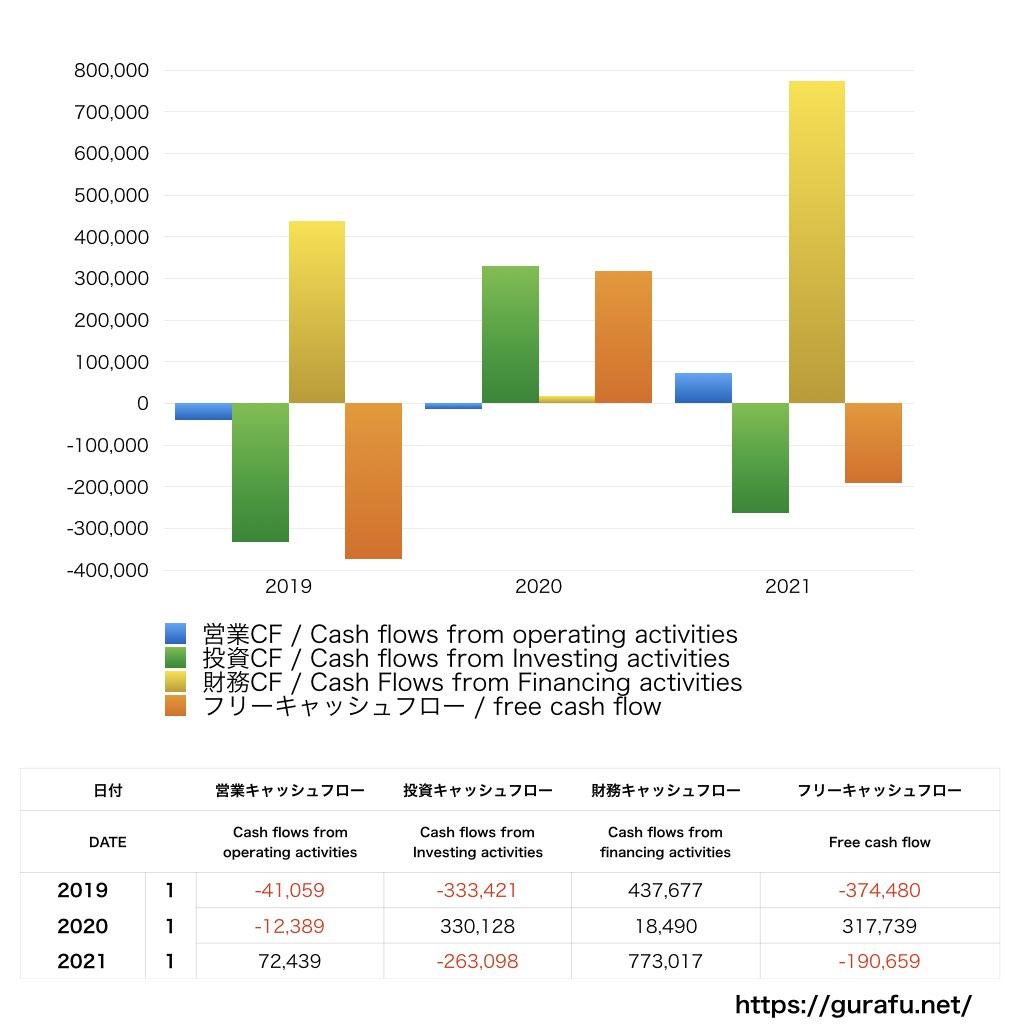 SLACK TECHNOLOGIES_CF_キャッシュフロー計算書_グラフ