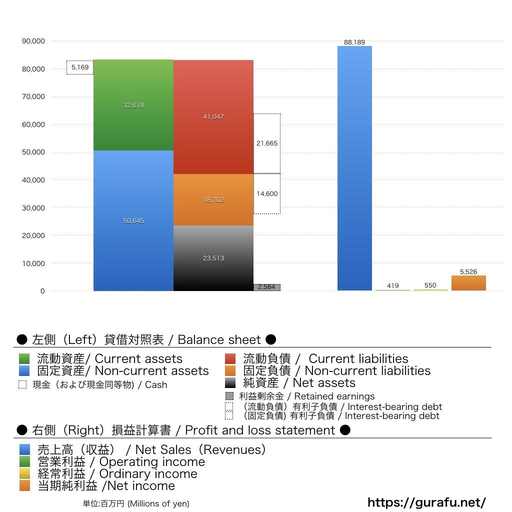 クラリオン_BS_PL_比較グラフ