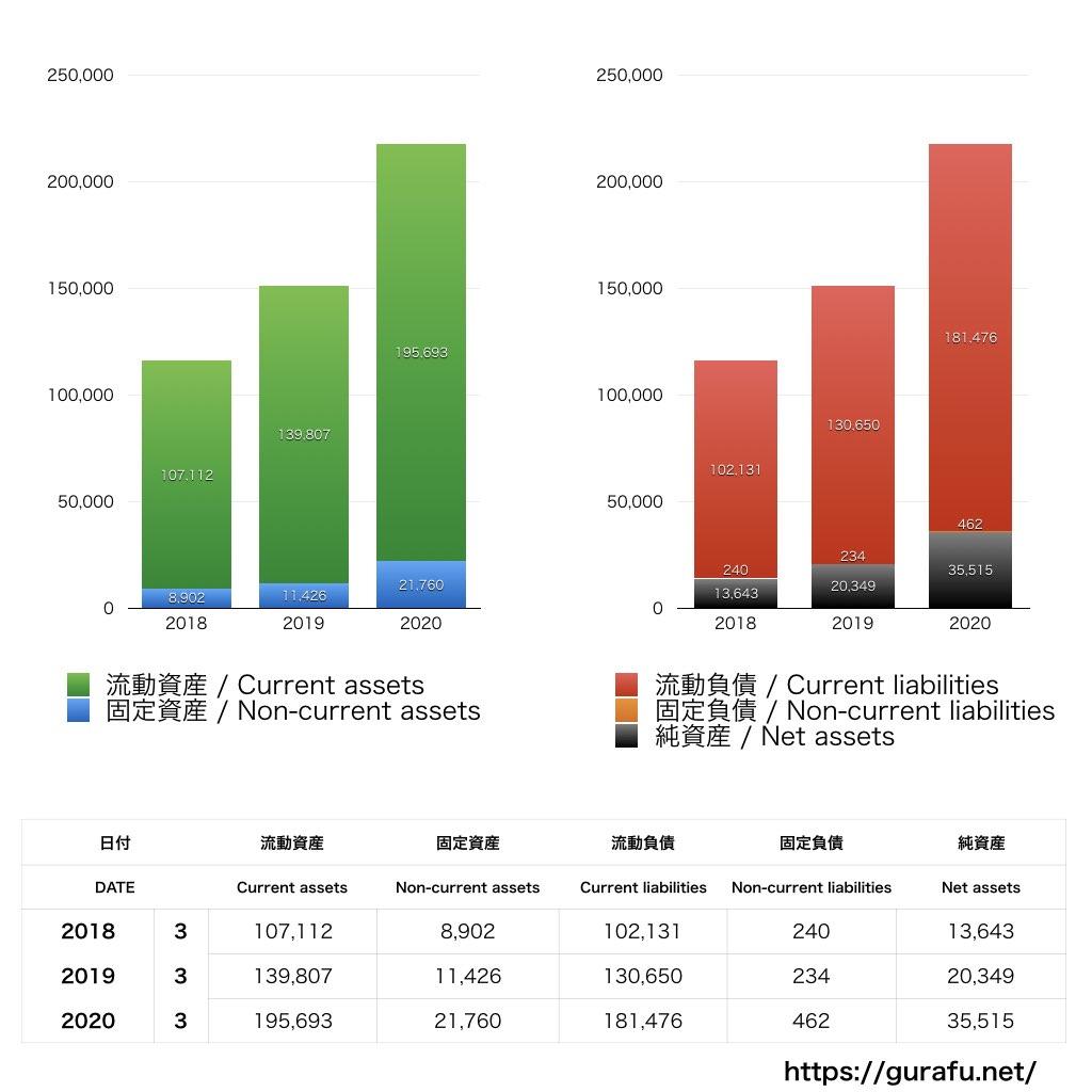 ソニーホームエンタテインメント&サウンドプロダクツ_BS_バランスシート_グラフ