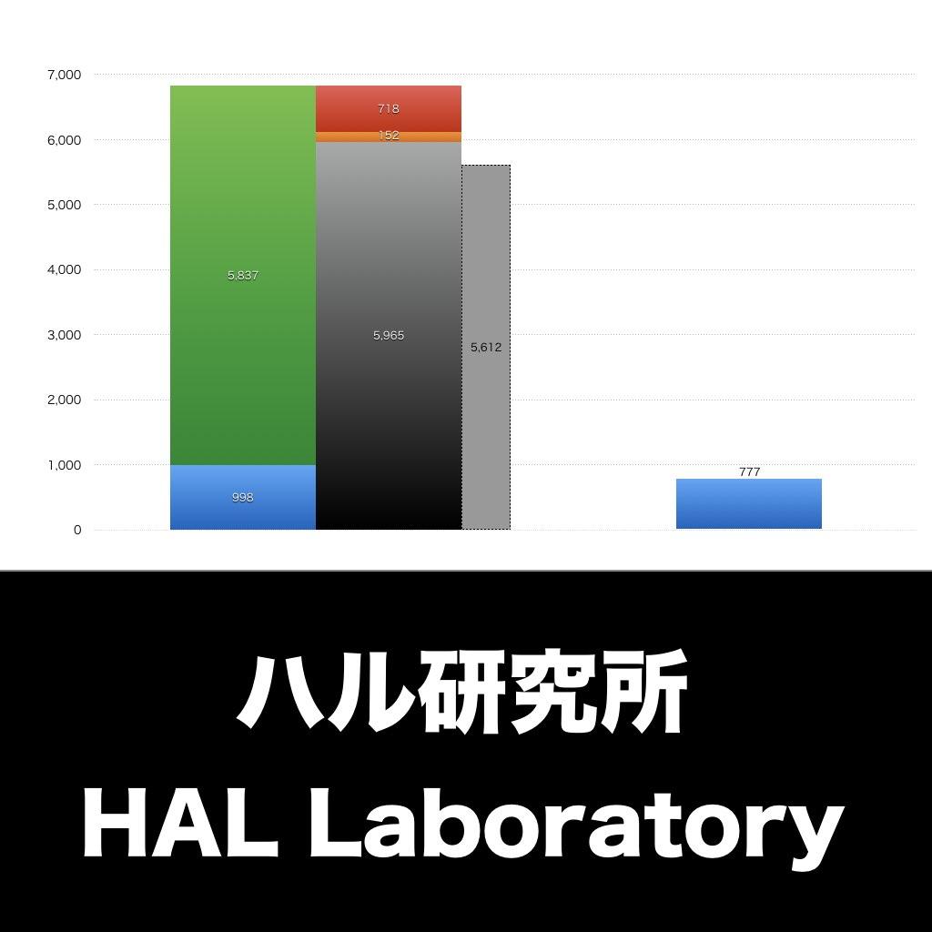 ハル研究所_EYE_グラフ