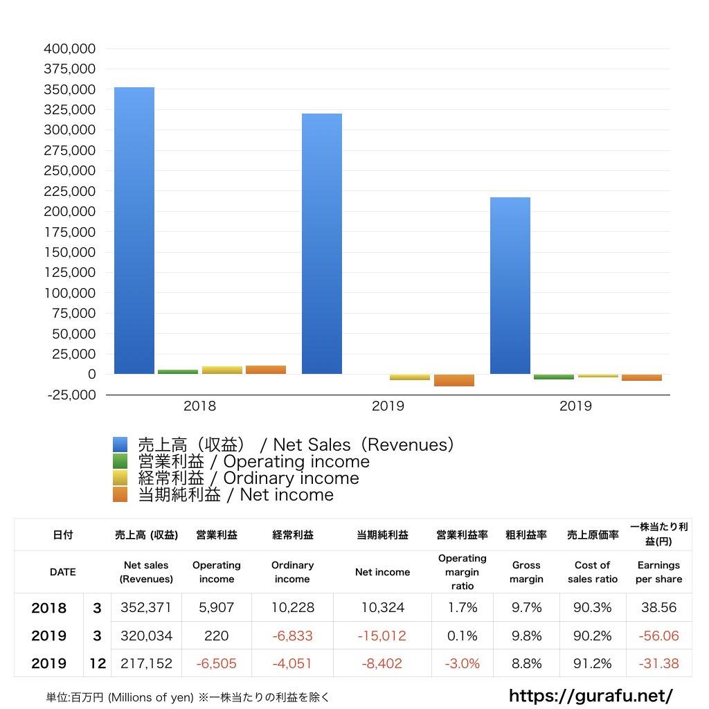 マレリ_PL_損益計算書_グラフ