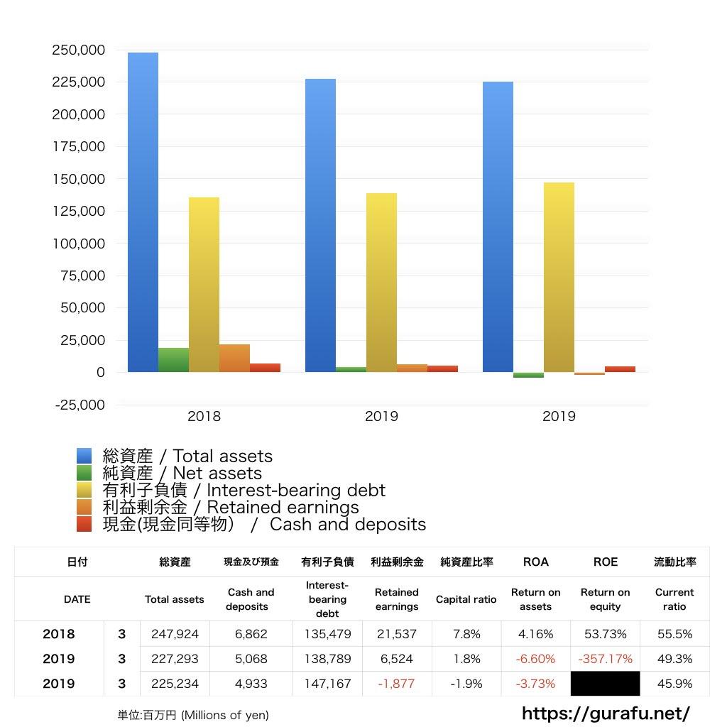 マレリ_BS_バランスシート_グラフ