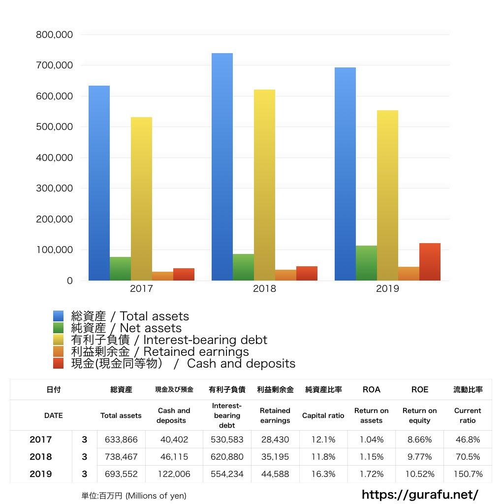 ユニゾホールディングス_BS_バランスシート_グラフ