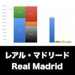レアルマドリード_EYE_グラフ