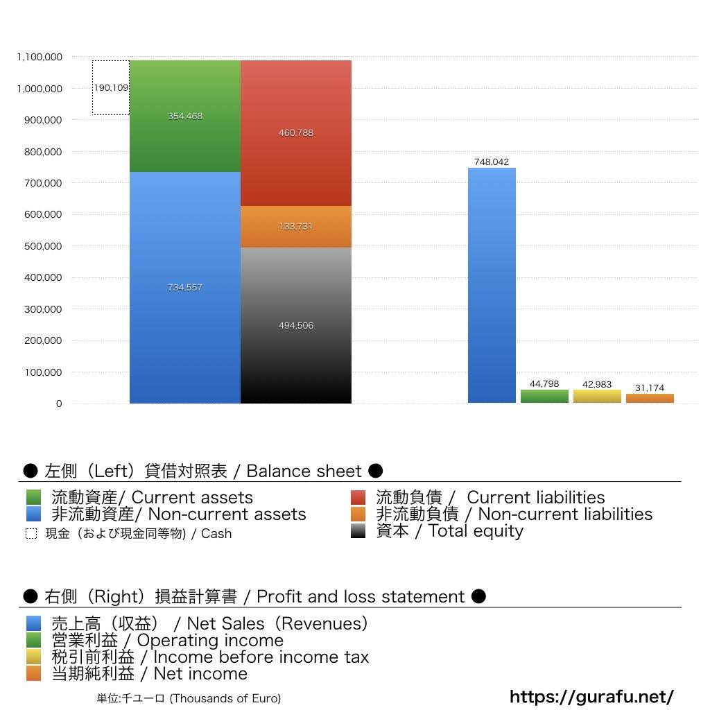レアルマドリード_BS_PL_比較グラフ