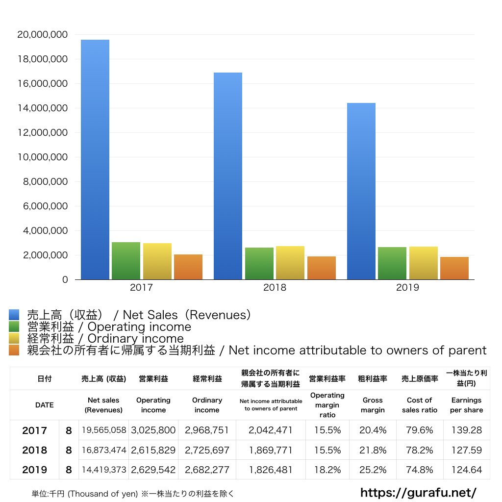 創通_PL_損益計算書_グラフ