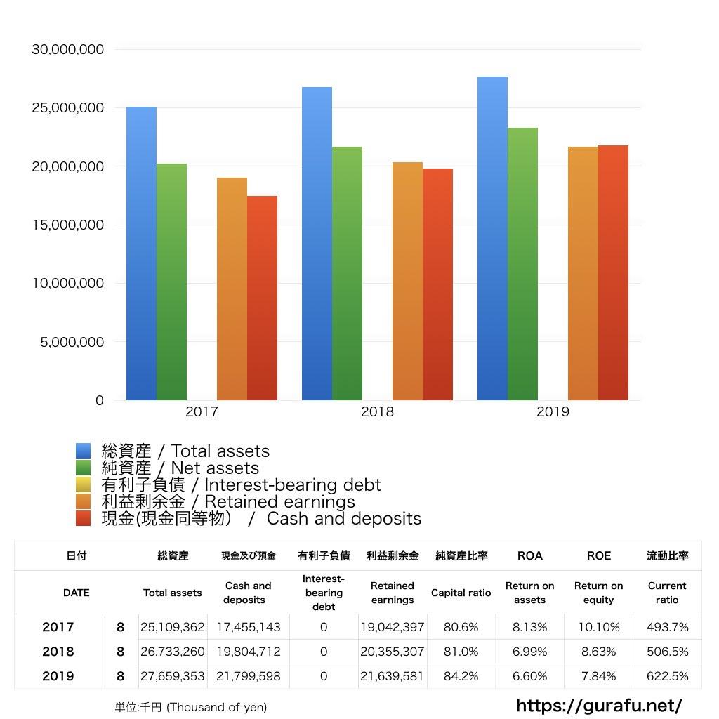 創通_BS_バランスシート_グラフ
