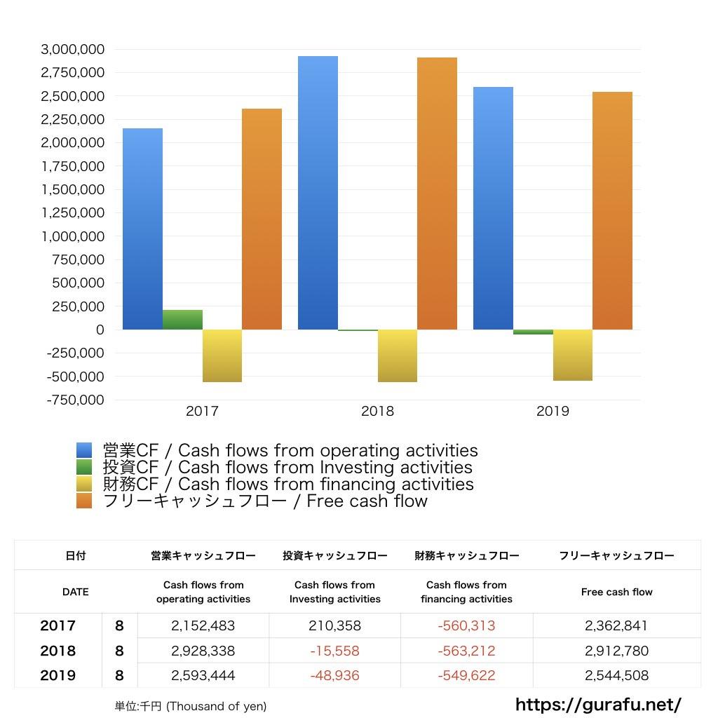 創通_CF_キャッシュフロー計算書_グラフ