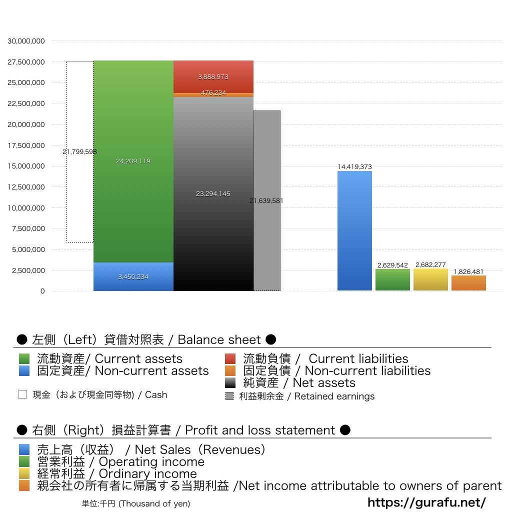 創通_BS_PL_比較グラフ