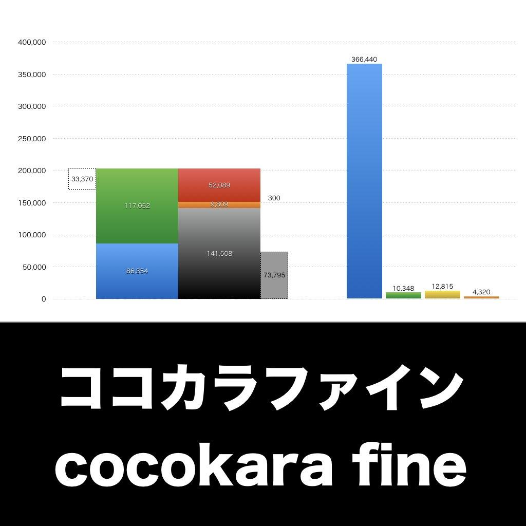 ココカラファイン_EYE_グラフ