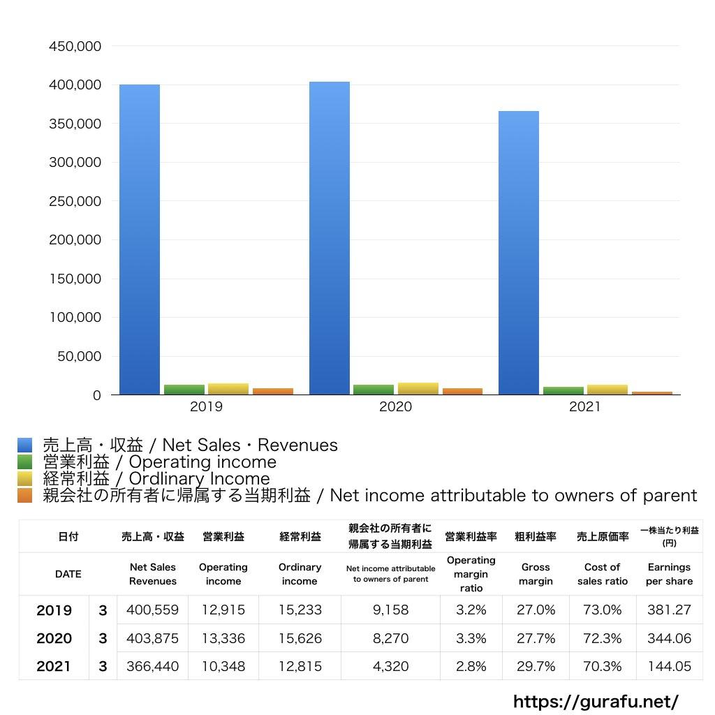 ココカラファイン_PL_損益計算書_グラフ