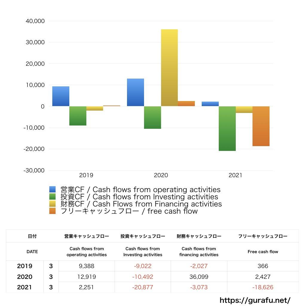 ココカラファイン_CF_キャッシュフロー計算書_グラフ
