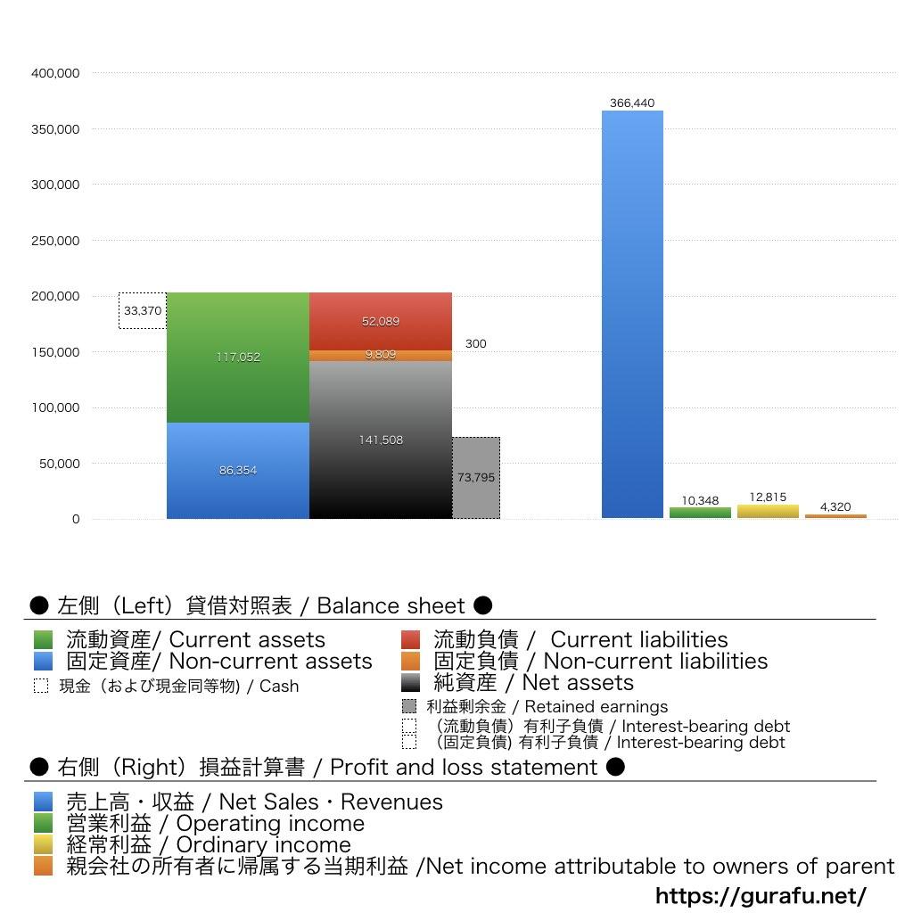 ココカラファイン_BS_PL_比較グラフ