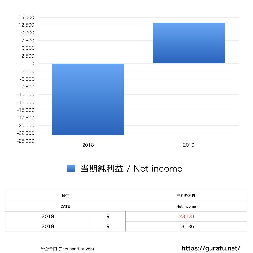 ゴーゴーカレー_PL_損益計算書_グラフ