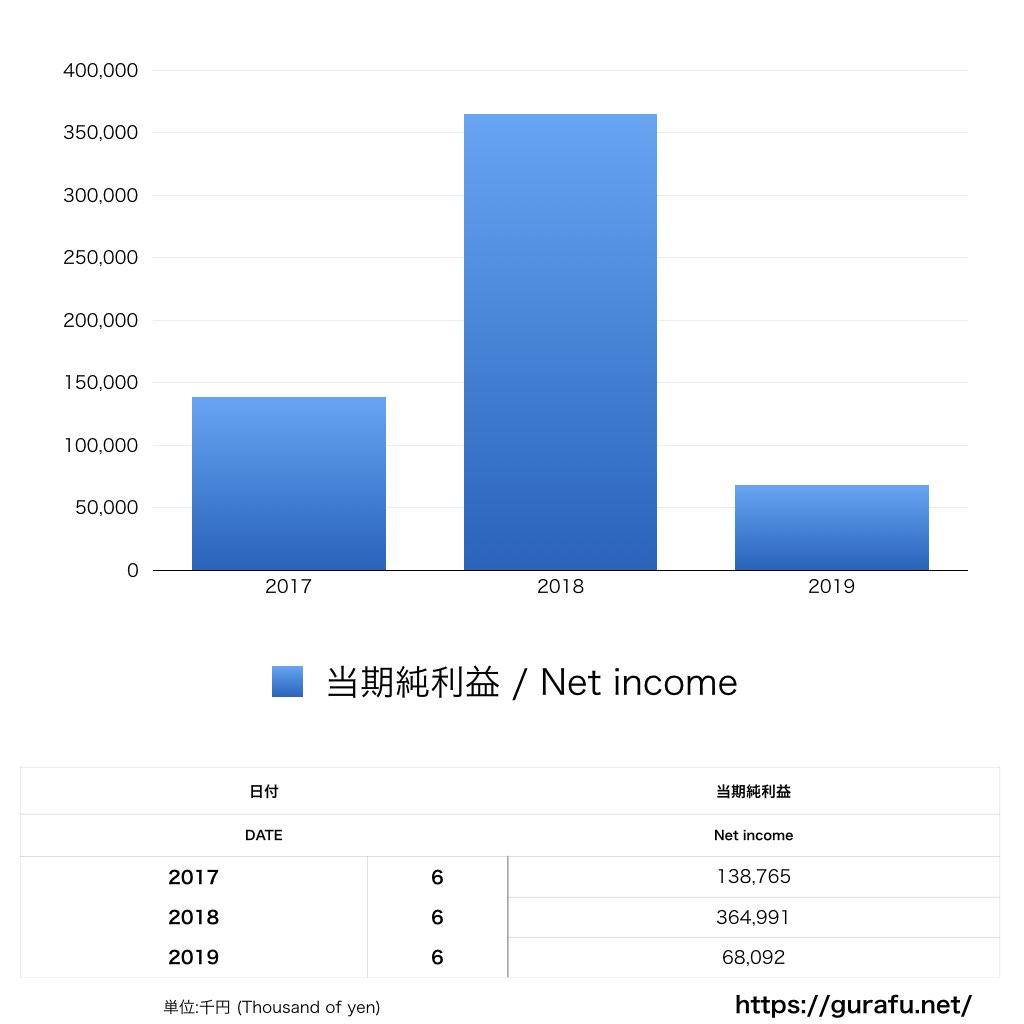 桐灰化学_PL_損益計算書_グラフ