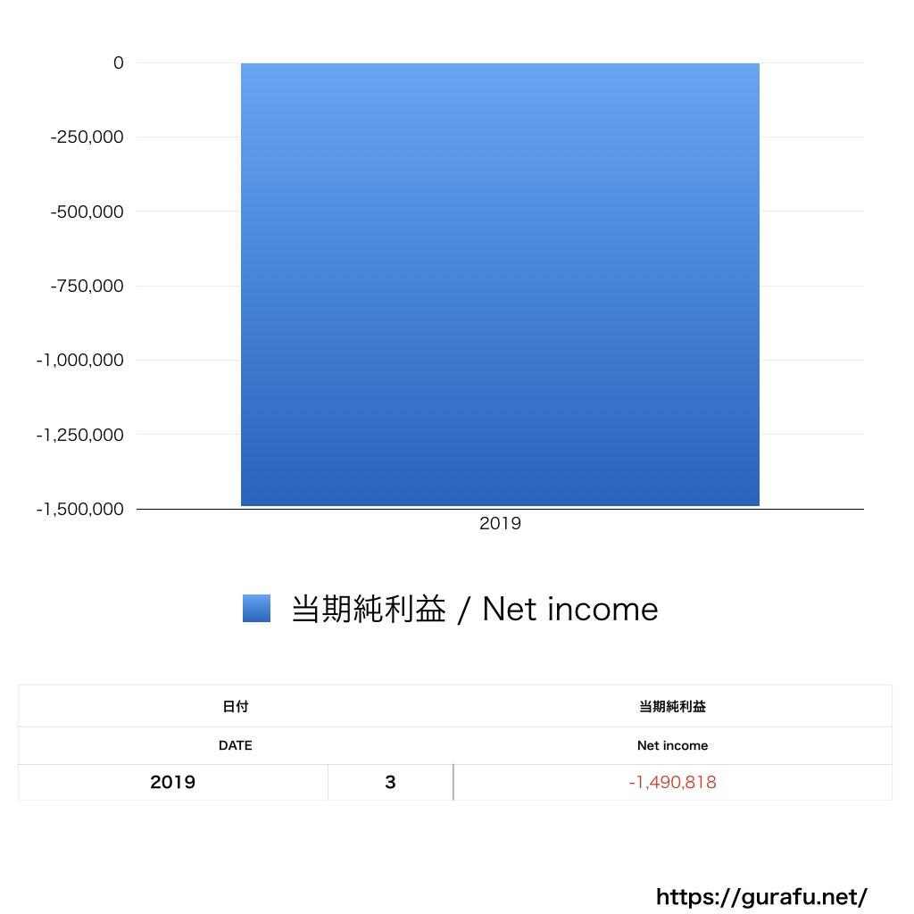 アレフ_PL_損益計算書_グラフ