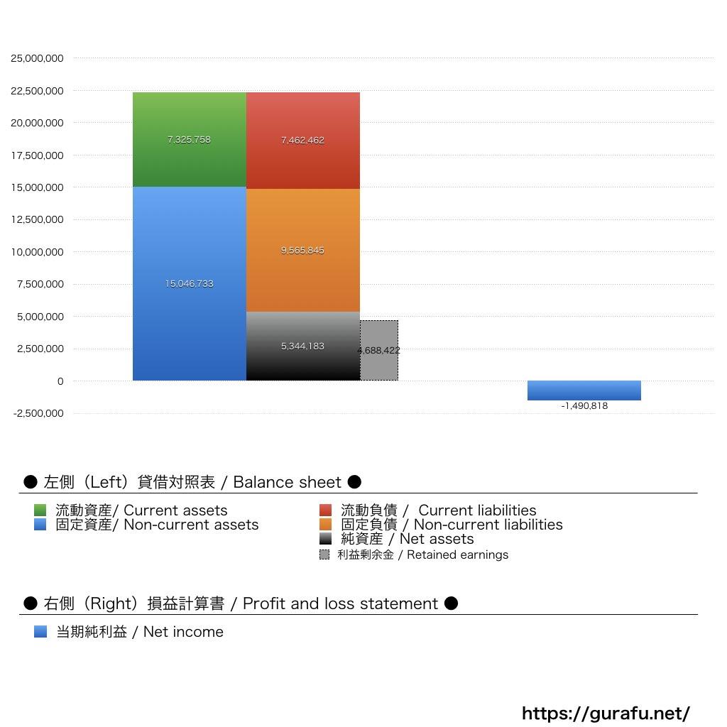 アレフ_BS_PL_比較グラフ
