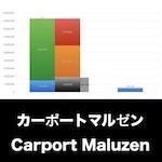 カーポートマルゼン_EYE_グラフ