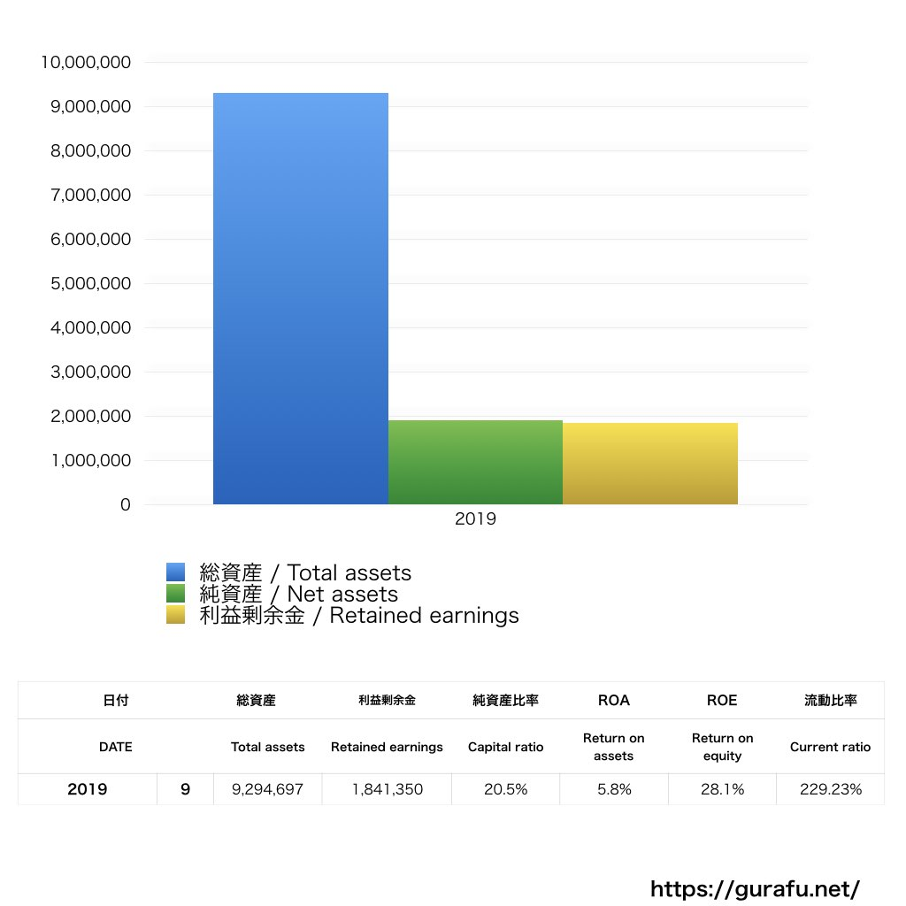 カーポートマルゼン_BS_バランスシート_グラフ