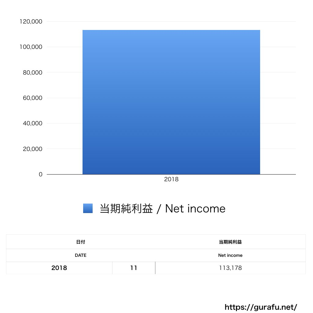 クリエイティブオフィスキュー_PL_損益計算書_グラフ