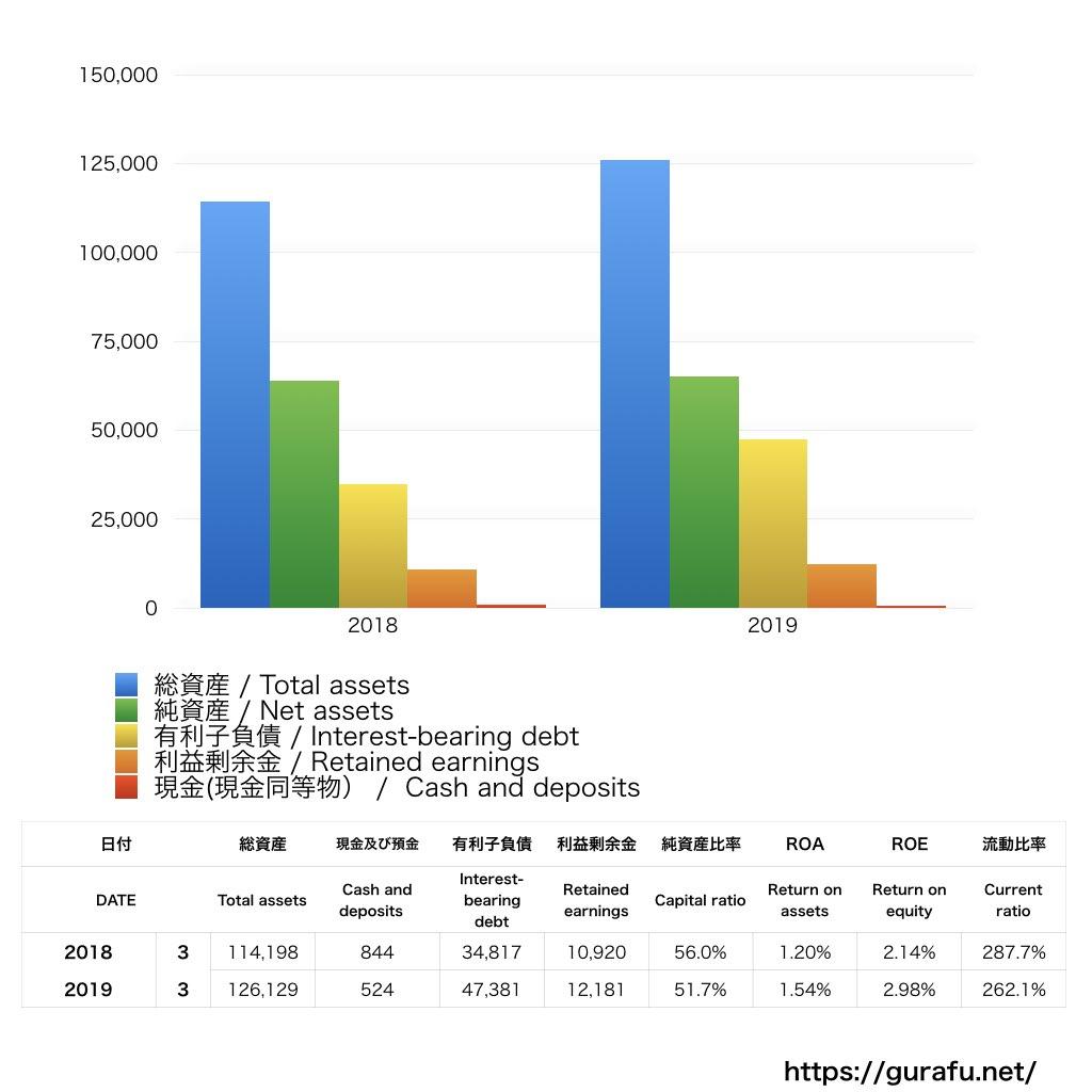 トヨタホーム_BS_バランスシート_グラフ