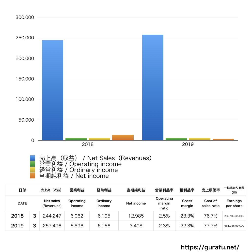 パナソニックホームズ_PL_損益計算書_グラフ