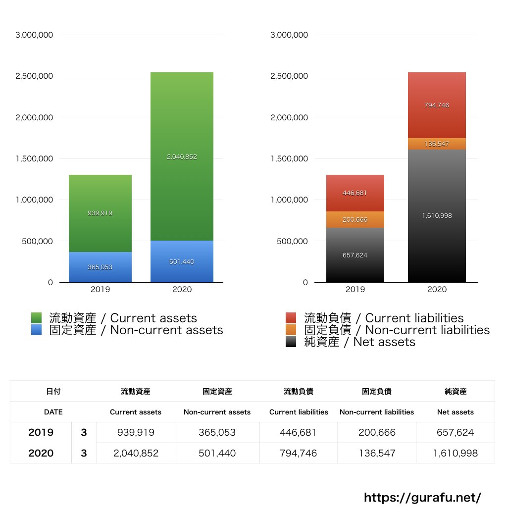 FUNDBOOK_BS_バランスシート_グラフ
