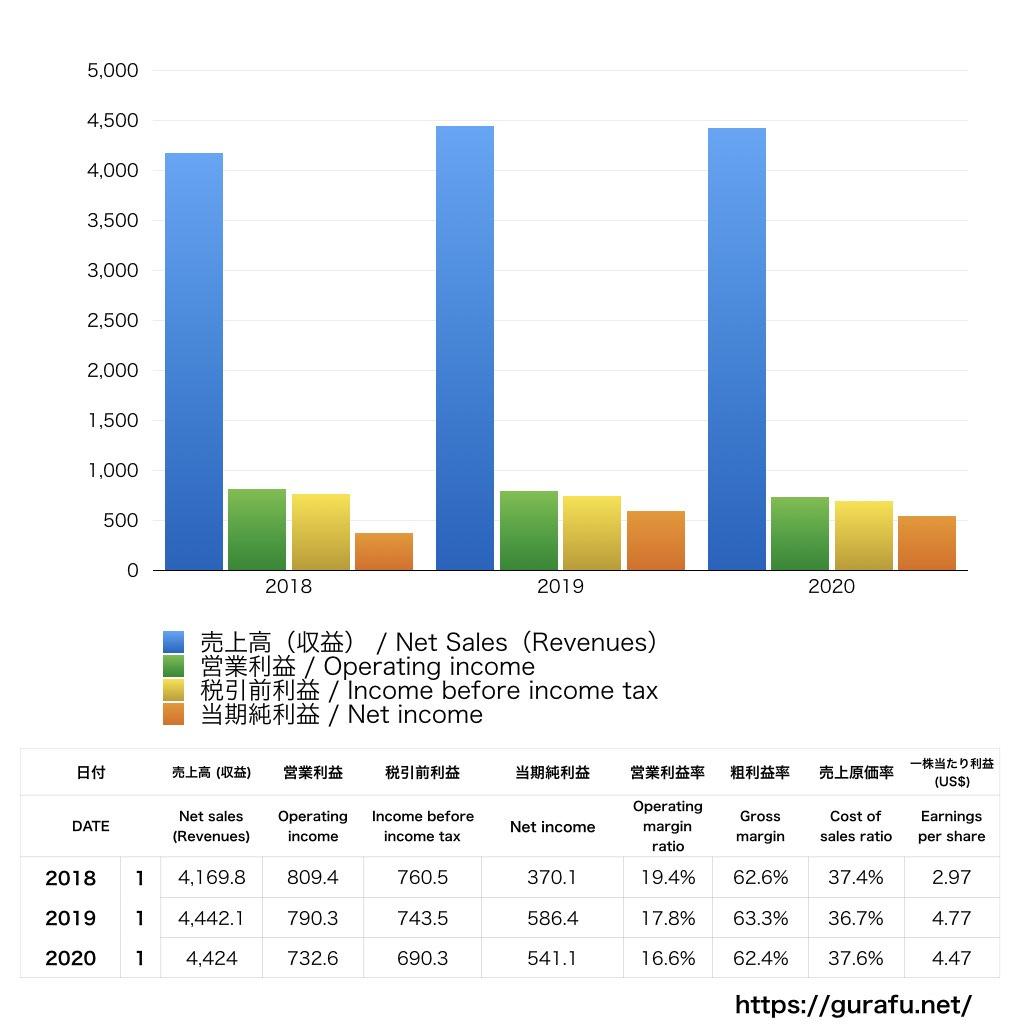 Tiffany&CO_PL_損益計算書_グラフ