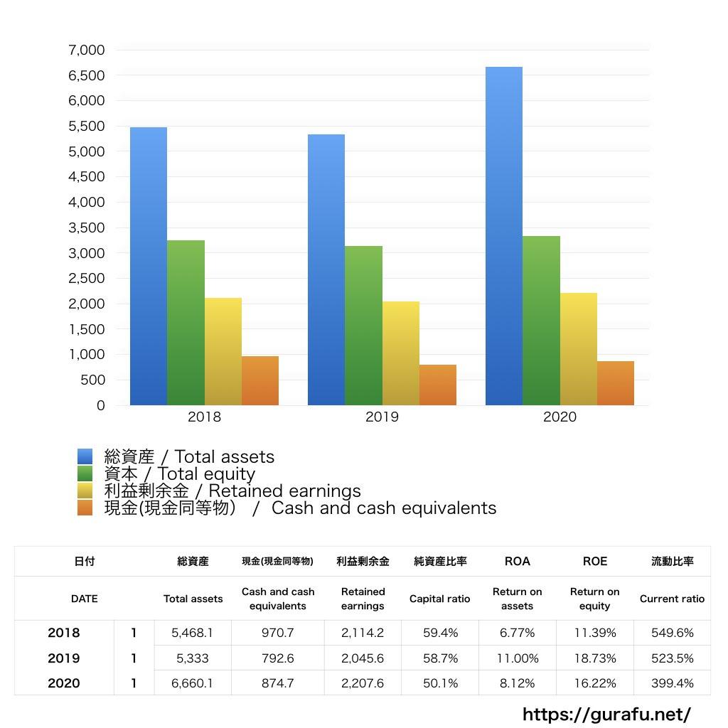 Tiffany&CO_BS_バランスシート_グラフ