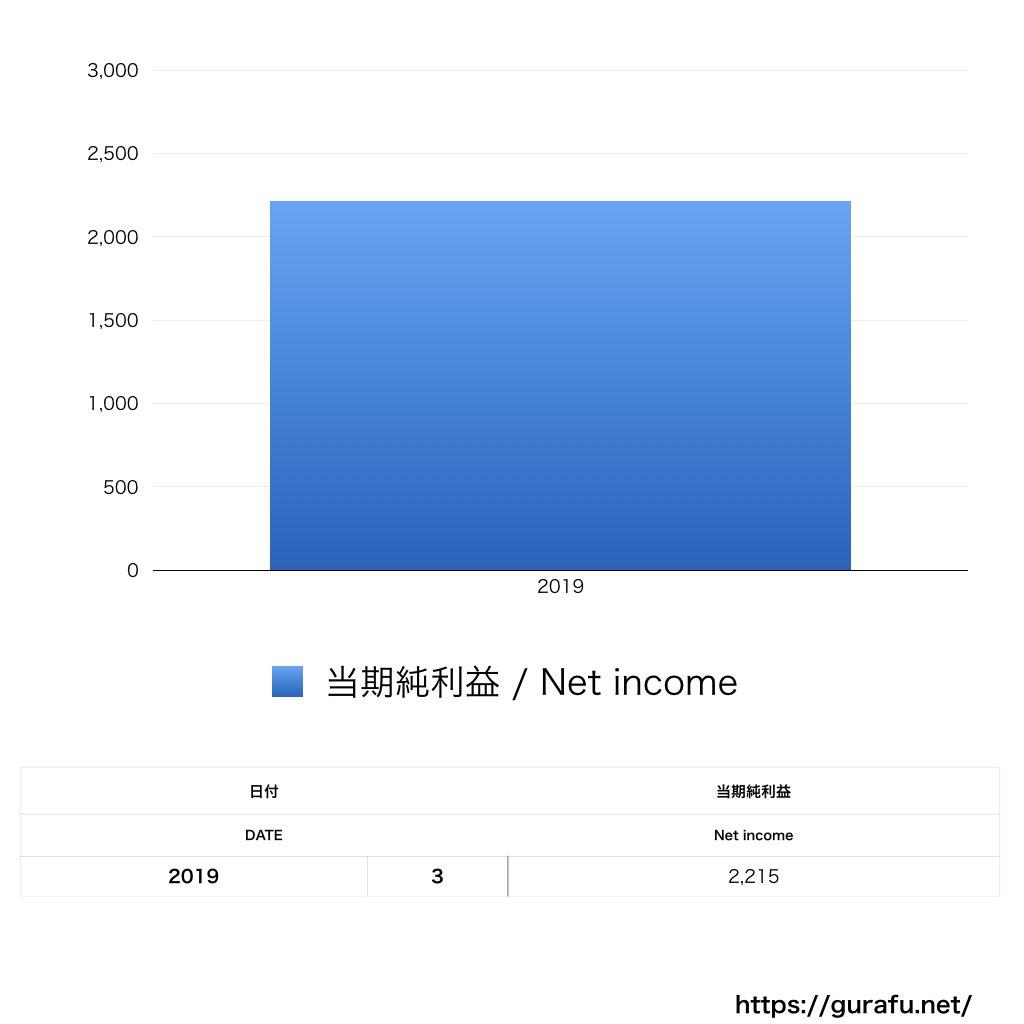 コンバースフットウェア_PL_損益計算書_グラフ