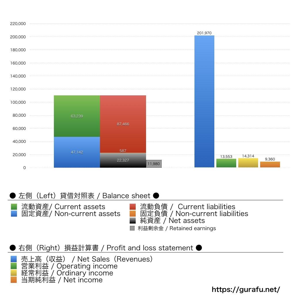 ネスレ日本_BS_PL_比較グラフ