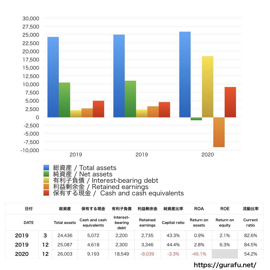 ワタベウェディング_BS_バランスシート_グラフ