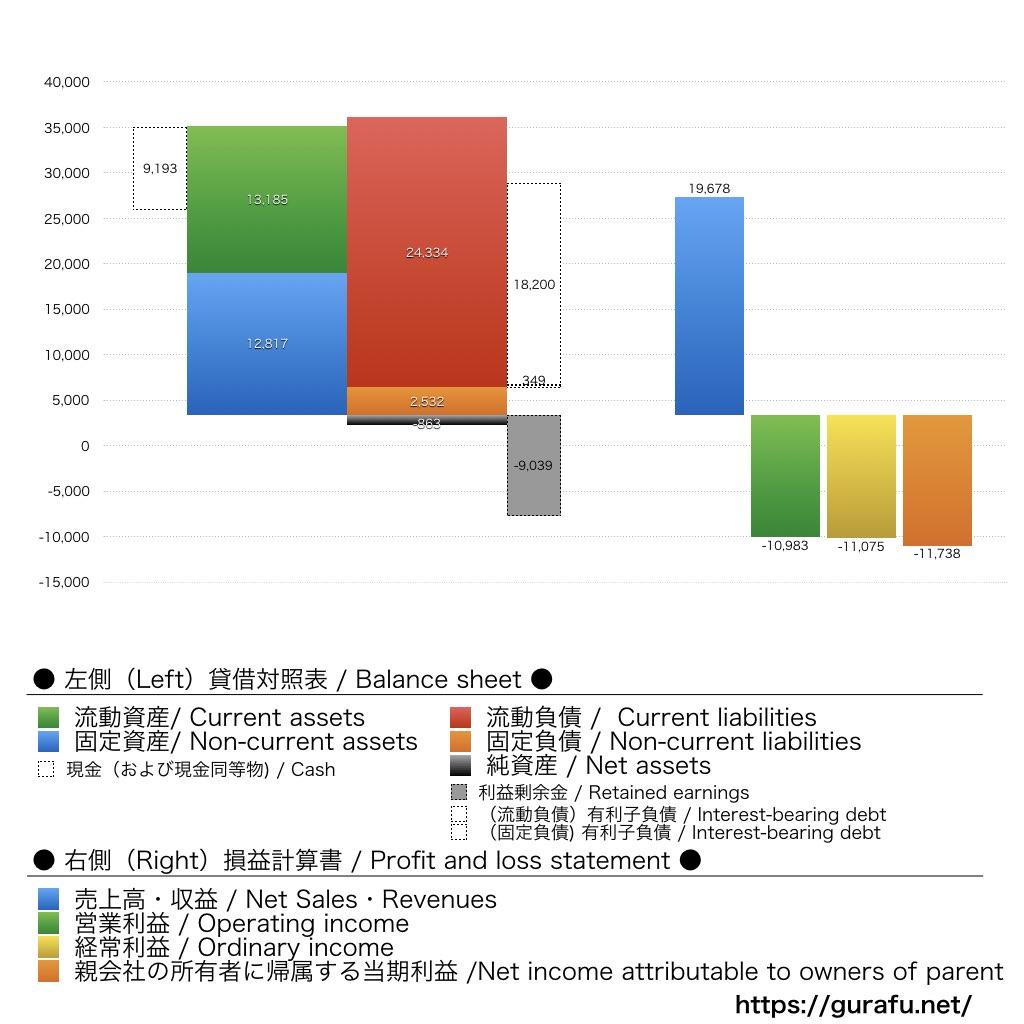 ワタベウェディング_BS_PL_比較グラフ