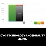 OYO TECHNOLOGY&HOSPITALITY JAPAN_EYE_グラフ