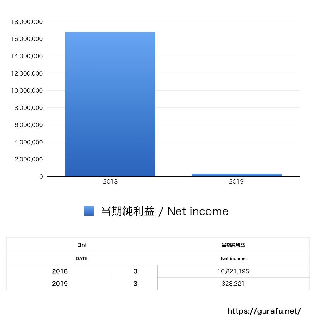 SB C&Sホールディングス_PL_損益計算書_グラフ