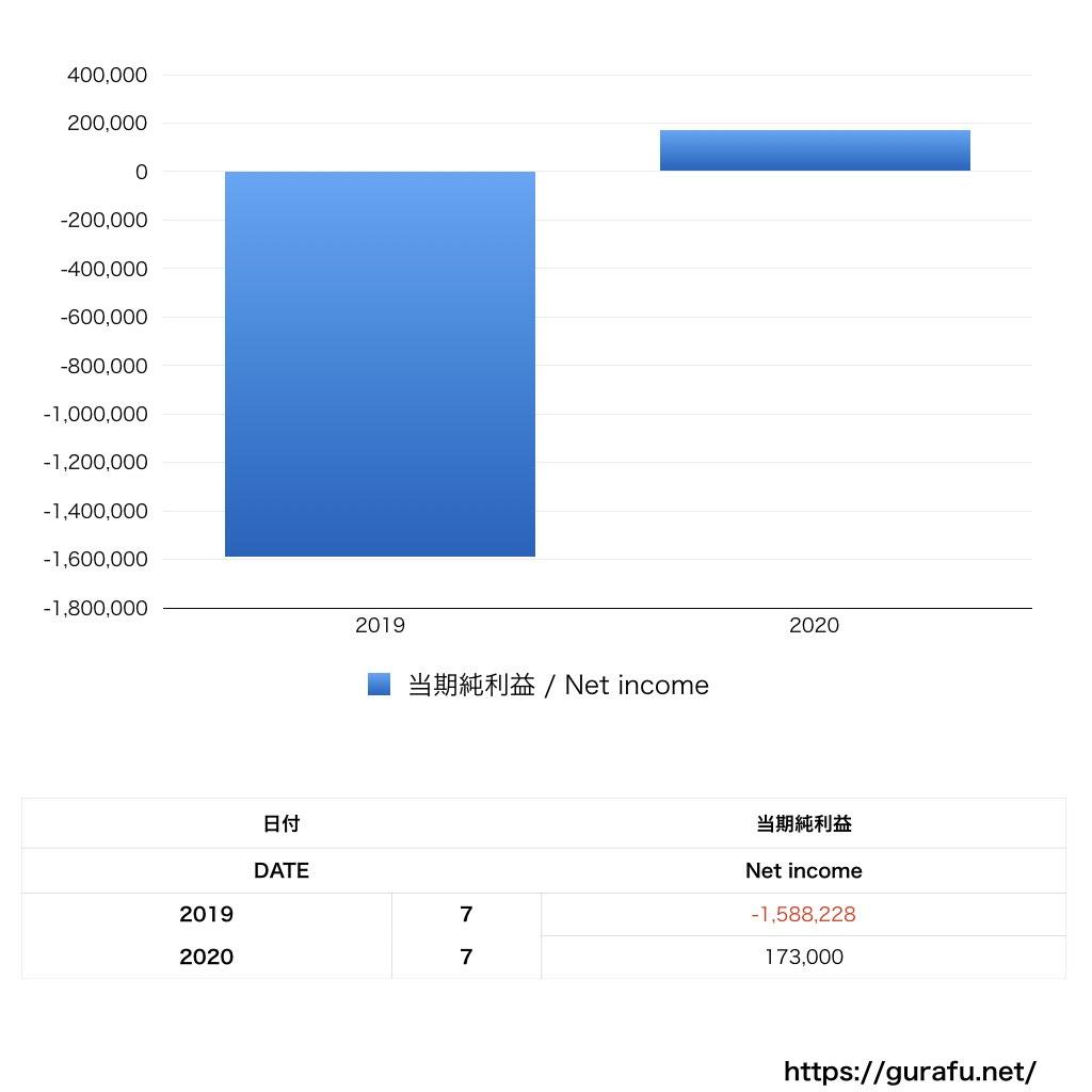 おやつカンパニー_PL_損益計算書_グラフ
