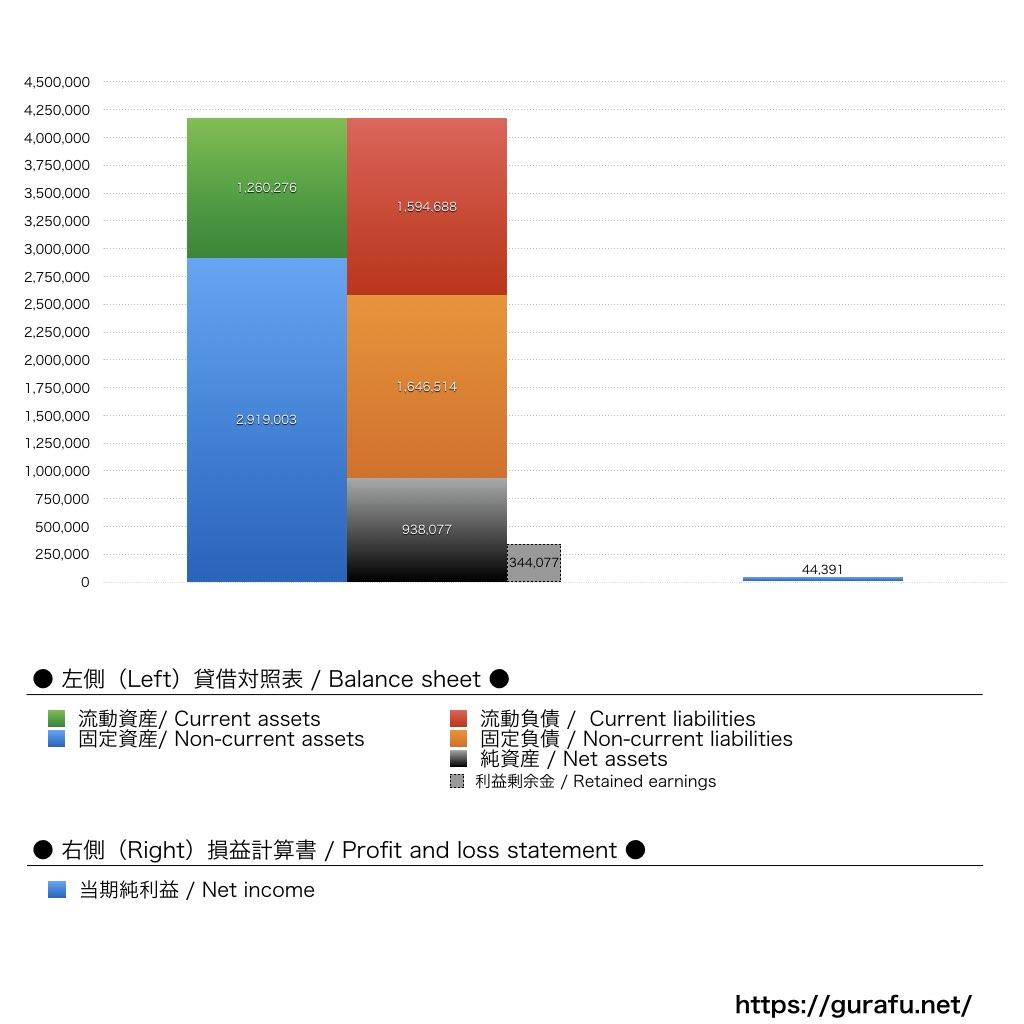 俺の_BS_PL_比較グラフ